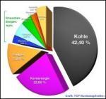 Die Energiewende mit WIBO-Grüne Energie